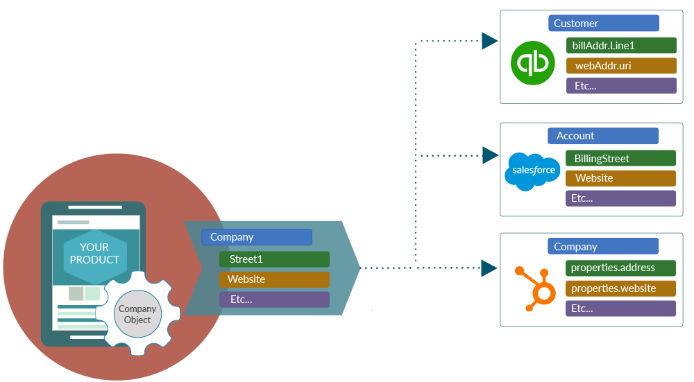 canonical data model-01-1.png