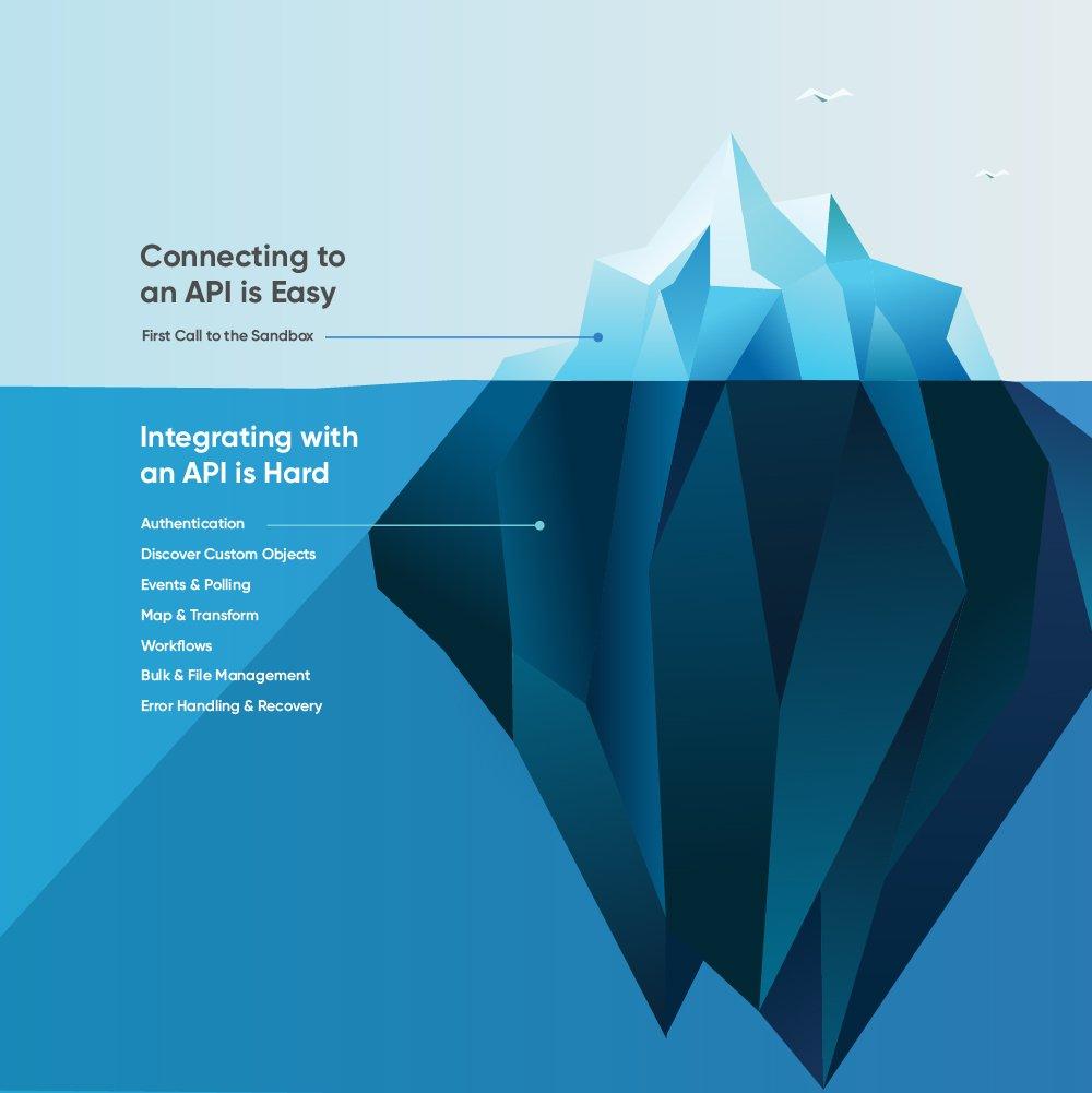 definitive guide to API integration iceberg