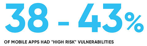 percentage of mobile apps had high risk vulnerabilities